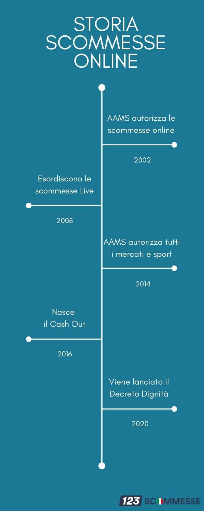 Timeline Siti Scommesse