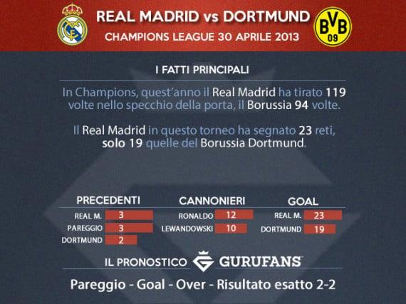 Real Madrid Borussia Dortmund su Gurufans